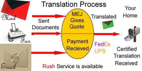 Translation Process ,Translate Letters , Document, Book,Official City and State, legal,Medical  Business  Technical